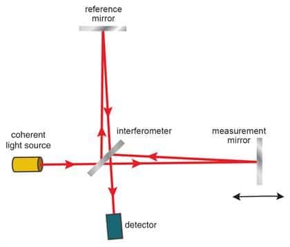 interferometría, Introducción a la interferometría